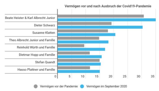 reichsten Münchner vor und nach Ausbruch Covid-19