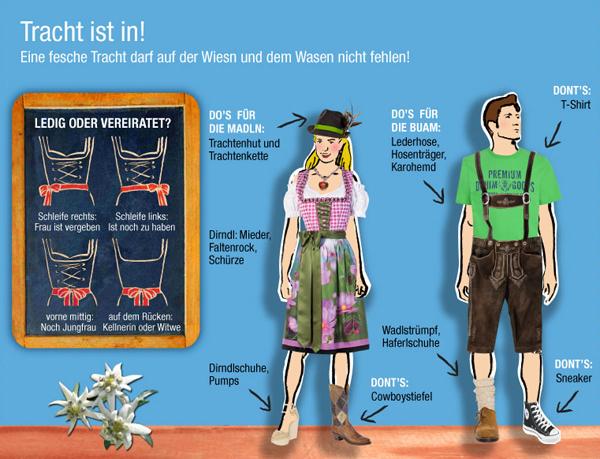 Oktoberfest 2012: Mini-Dirndl sind out und weitere Trends für die Wiesn