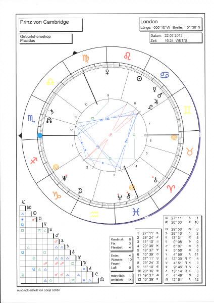 Prinz von Cambridge: Sein Horoskop von der Münchner Astrologin Sonja Schön