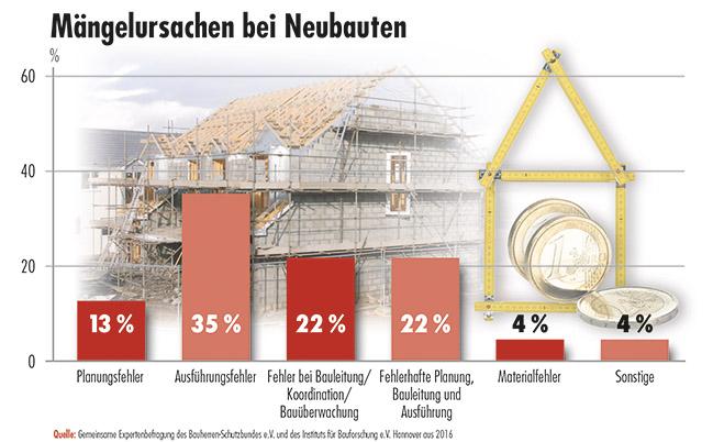 Mängelursachen bei Neubauten sind erschreckend: Gemeinsame Expertenbefragung des Bauherren Schutzbundes e.V. und des Institutes für Bauforschung Hannover, 2016