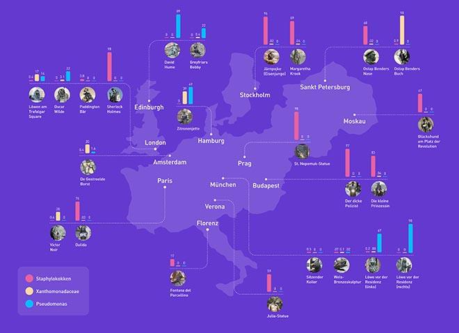 Bakterien auf 22 europäischen Glücksdenkmälern