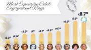 Die teuersten Verlobungsringe der Welt