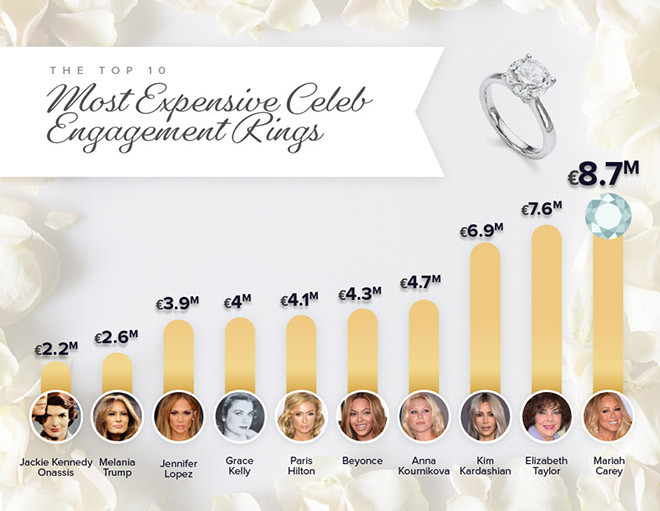 Die teuersten Verlobungsringe