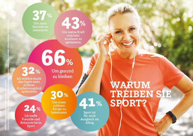 Bewegungsmangel durch Sport austreiben
