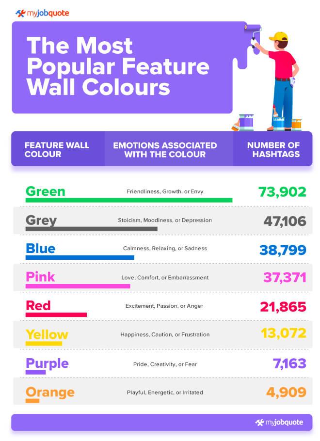 Wandfarben Grafik