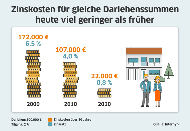 Bauzinsen Chart
